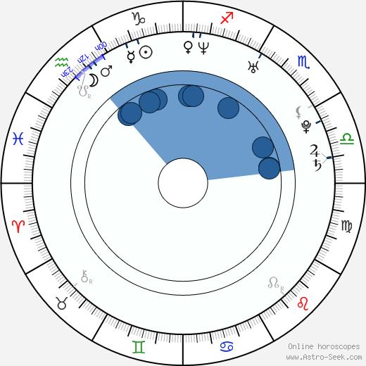 Lauren Hewett wikipedia, horoscope, astrology, instagram