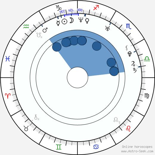 Luchino Fujisaki wikipedia, horoscope, astrology, instagram