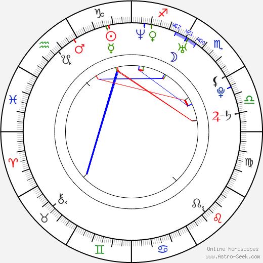 Maxi Rodríguez tema natale, oroscopo, Maxi Rodríguez oroscopi gratuiti, astrologia