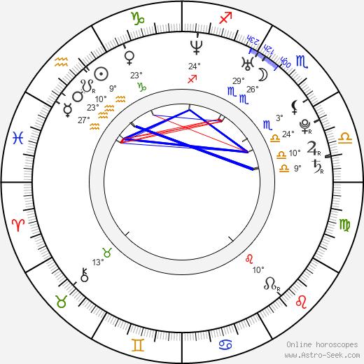 Meg Wolf birth chart, biography, wikipedia 2019, 2020