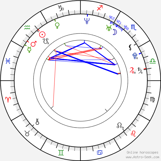 Meg Wolf astro natal birth chart, Meg Wolf horoscope, astrology