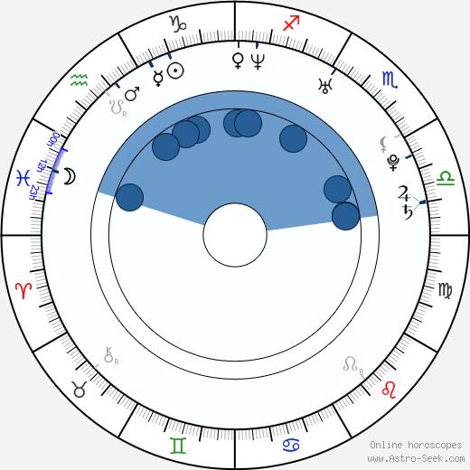 Mert Firat wikipedia, horoscope, astrology, instagram
