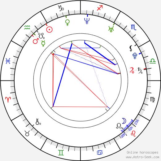 Michel Teló birth chart, Michel Teló astro natal horoscope, astrology