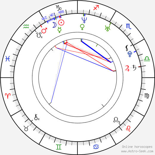 Mike Jones birth chart, Mike Jones astro natal horoscope, astrology