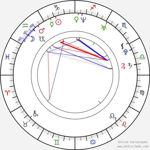 Miles Brandman astro natal birth chart, Miles Brandman horoscope, astrology