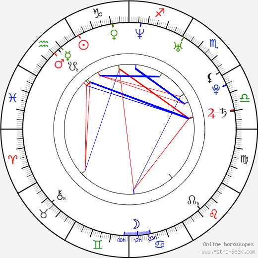 Оливье Рохус Olivier Rochus день рождения гороскоп, Olivier Rochus Натальная карта онлайн