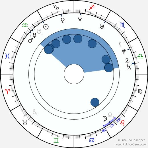 Owen Hargreaves wikipedia, horoscope, astrology, instagram