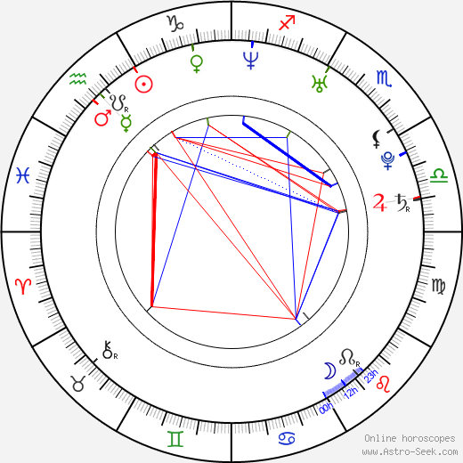 Owen Hargreaves birth chart, Owen Hargreaves astro natal horoscope, astrology