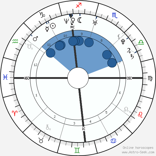 Polly Klaas wikipedia, horoscope, astrology, instagram