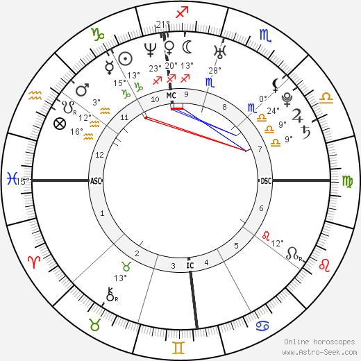 Polly Klaas birth chart, biography, wikipedia 2020, 2021