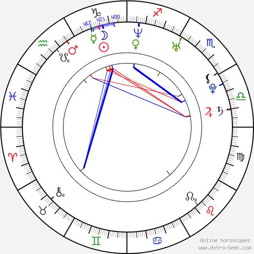 Rinko Kikuchi birth chart, Rinko Kikuchi astro natal horoscope, astrology