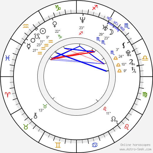 Roma Gasiorowska birth chart, biography, wikipedia 2020, 2021