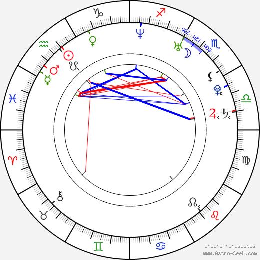 Roma Gasiorowska birth chart, Roma Gasiorowska astro natal horoscope, astrology