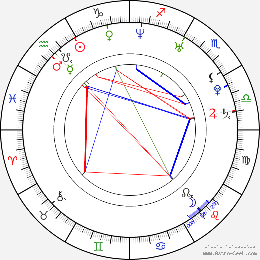 Ryeowon Jung astro natal birth chart, Ryeowon Jung horoscope, astrology