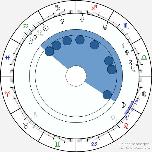 Sarah Lynn Dawson wikipedia, horoscope, astrology, instagram