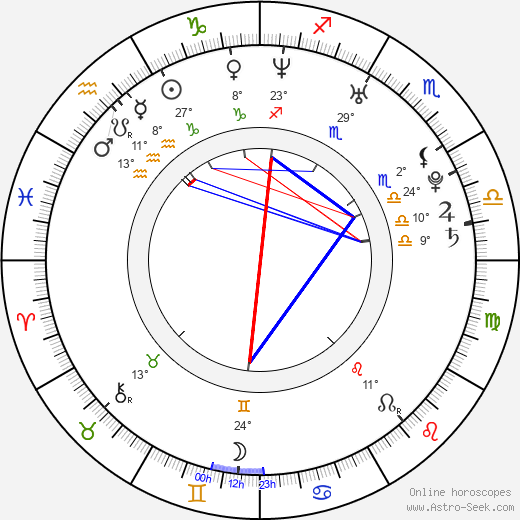 Scott Mechlowicz birth chart, biography, wikipedia 2019, 2020
