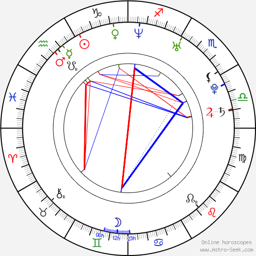 Scott Mechlowicz birth chart, Scott Mechlowicz astro natal horoscope, astrology