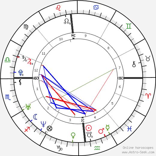 Sébastien Castella день рождения гороскоп, Sébastien Castella Натальная карта онлайн