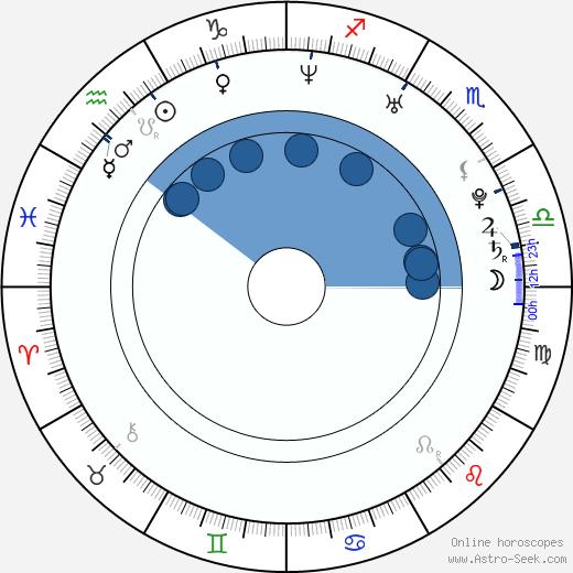 So Young Choo wikipedia, horoscope, astrology, instagram