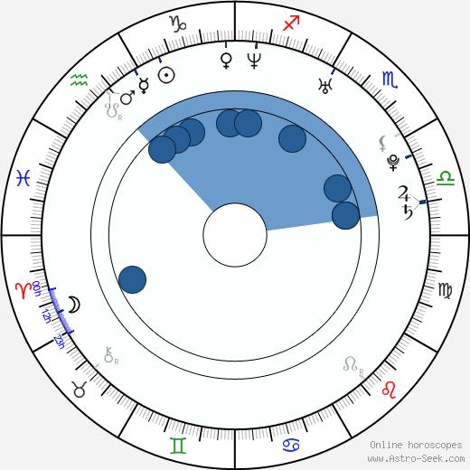 Stela Chmelová wikipedia, horoscope, astrology, instagram