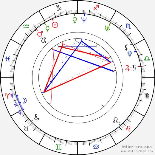 Stela Chmelová tema natale, oroscopo, Stela Chmelová oroscopi gratuiti, astrologia