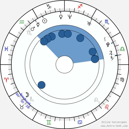 Steven Grayhm wikipedia, horoscope, astrology, instagram