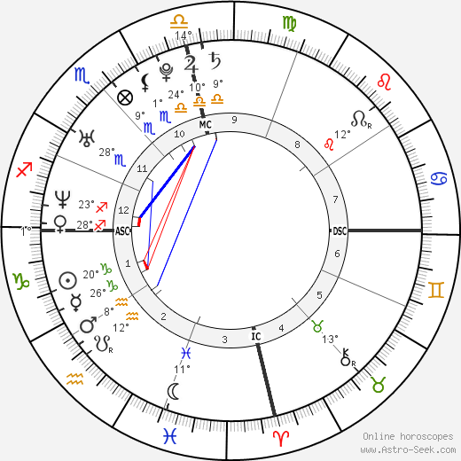 Travis Gibb birth chart, biography, wikipedia 2019, 2020