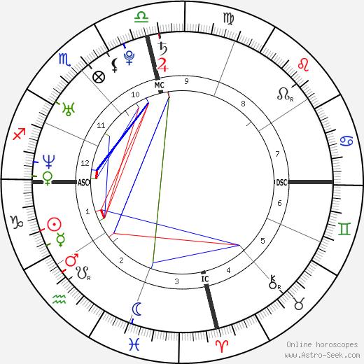 Travis Gibb birth chart, Travis Gibb astro natal horoscope, astrology