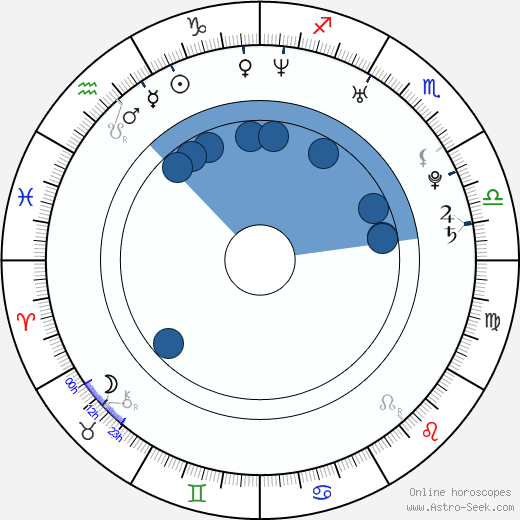 Trieste Kelly Dunn horoscope, astrology, sign, zodiac, date of birth, instagram