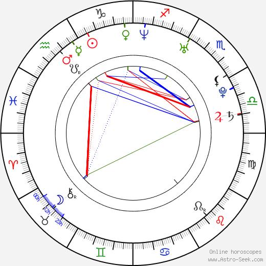 Trieste Kelly Dunn tema natale, oroscopo, Trieste Kelly Dunn oroscopi gratuiti, astrologia