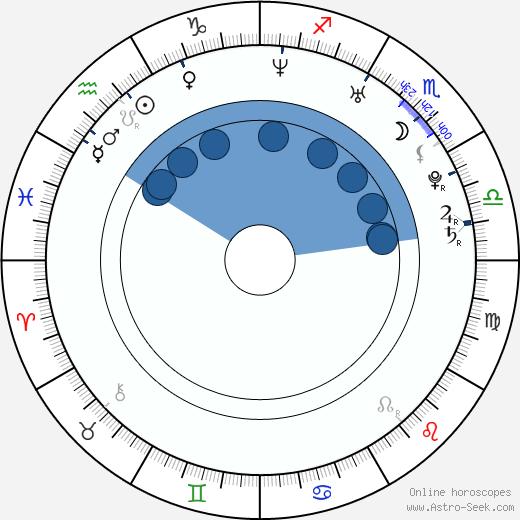 Yûko Gibu wikipedia, horoscope, astrology, instagram