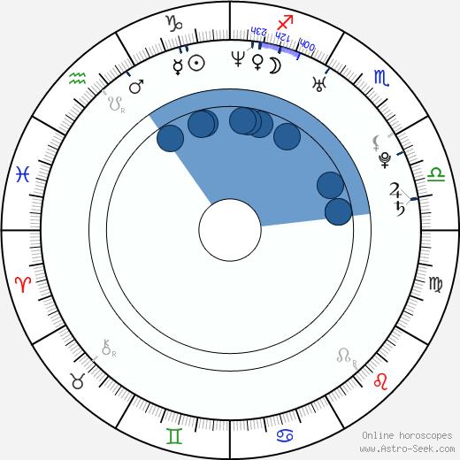 Zak Santiago wikipedia, horoscope, astrology, instagram