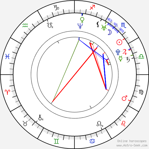 Angelika de la Cruz astro natal birth chart, Angelika de la Cruz horoscope, astrology
