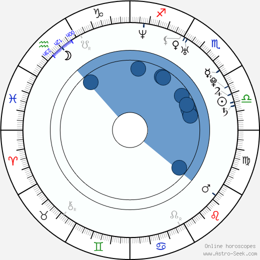 Anna Kulovaná wikipedia, horoscope, astrology, instagram