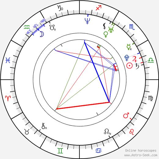 Anna Kulovaná birth chart, Anna Kulovaná astro natal horoscope, astrology