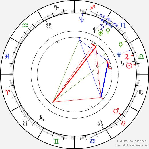 Annette Strasser birth chart, Annette Strasser astro natal horoscope, astrology