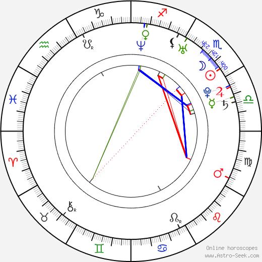 Ben Tillett tema natale, oroscopo, Ben Tillett oroscopi gratuiti, astrologia