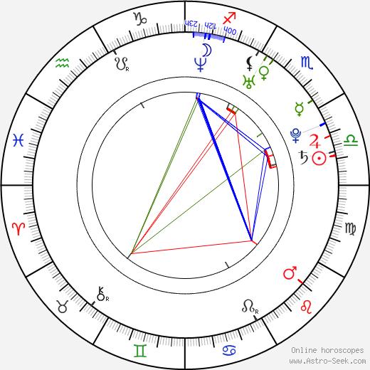 Birthe Wolter день рождения гороскоп, Birthe Wolter Натальная карта онлайн
