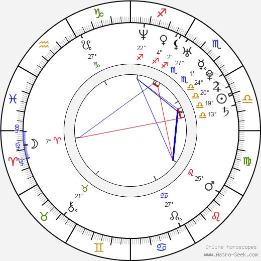Brian J. Smith birth chart, biography, wikipedia 2019, 2020