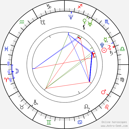 Brian J. Smith astro natal birth chart, Brian J. Smith horoscope, astrology