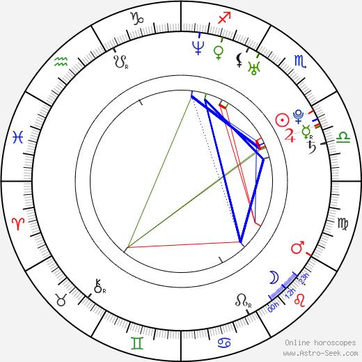 Christian Polito tema natale, oroscopo, Christian Polito oroscopi gratuiti, astrologia