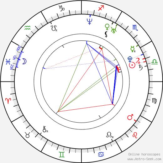 Christopher Emerson день рождения гороскоп, Christopher Emerson Натальная карта онлайн