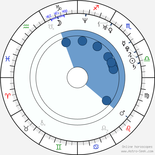 Claudia Álvarez wikipedia, horoscope, astrology, instagram
