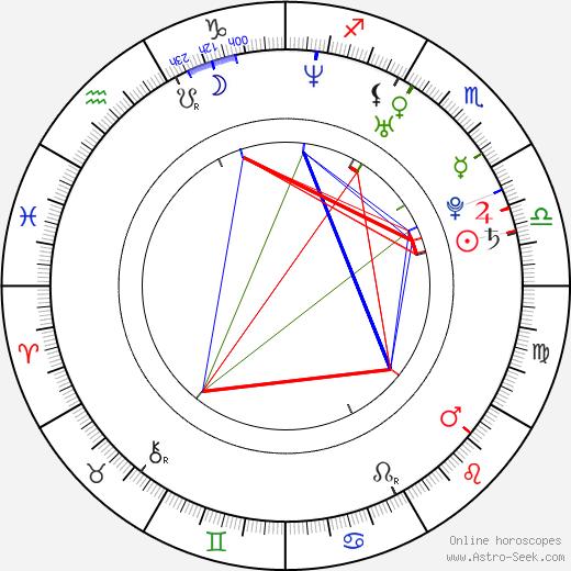 Claudia Álvarez tema natale, oroscopo, Claudia Álvarez oroscopi gratuiti, astrologia