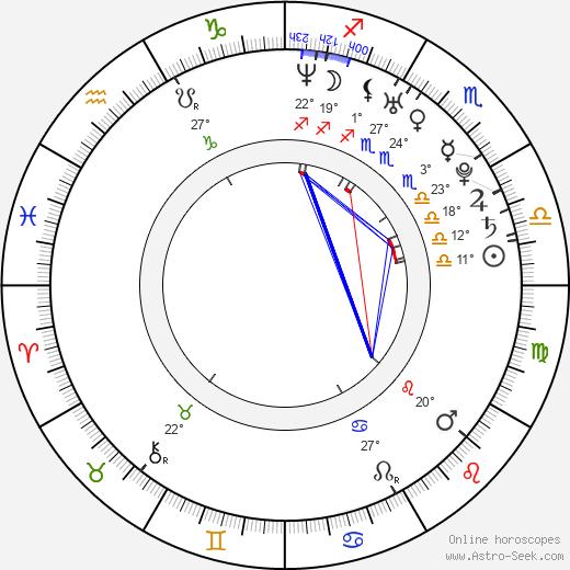 Dmitri Matsjuk birth chart, biography, wikipedia 2020, 2021