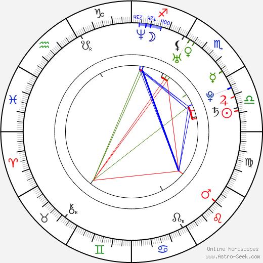 Dmitri Matsjuk birth chart, Dmitri Matsjuk astro natal horoscope, astrology
