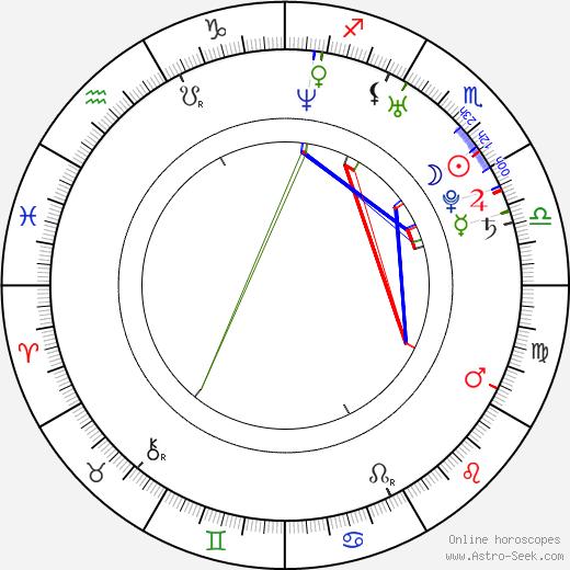 Dwayne Cameron birth chart, Dwayne Cameron astro natal horoscope, astrology