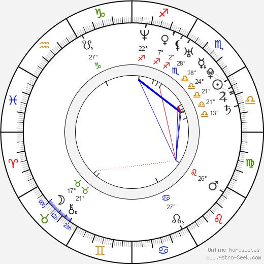 Elena Dementieva birth chart, biography, wikipedia 2019, 2020
