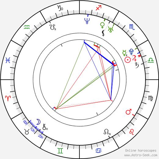 Elena Dementieva astro natal birth chart, Elena Dementieva horoscope, astrology