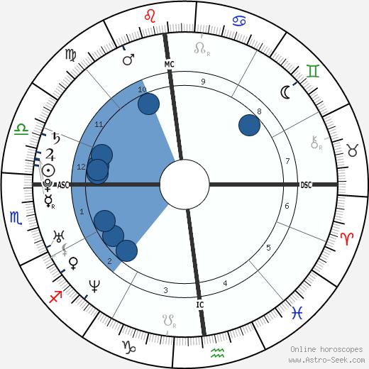 Ingrid Portaele wikipedia, horoscope, astrology, instagram